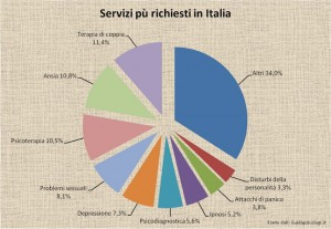 Grafico Italia Guidapsicologi.it_ridimensionare