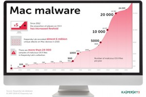 My Private Mac: da Kaspersky Lab il nuovo Kaspersky Internet Security for Mac con potenziate funzioni per la privacy